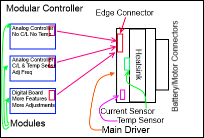 Current Projects Unidirectional Controller High Current